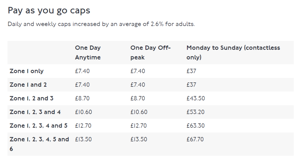 TfL capping table