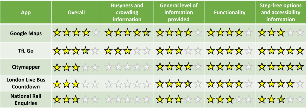 Transport apps star rating table